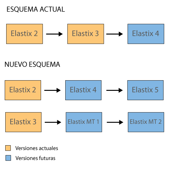ramas Elastix se bifurca en 2 productos Elastix se bifurca en 2 productos ramas
